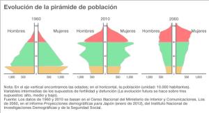 Pirámide de población en Japón